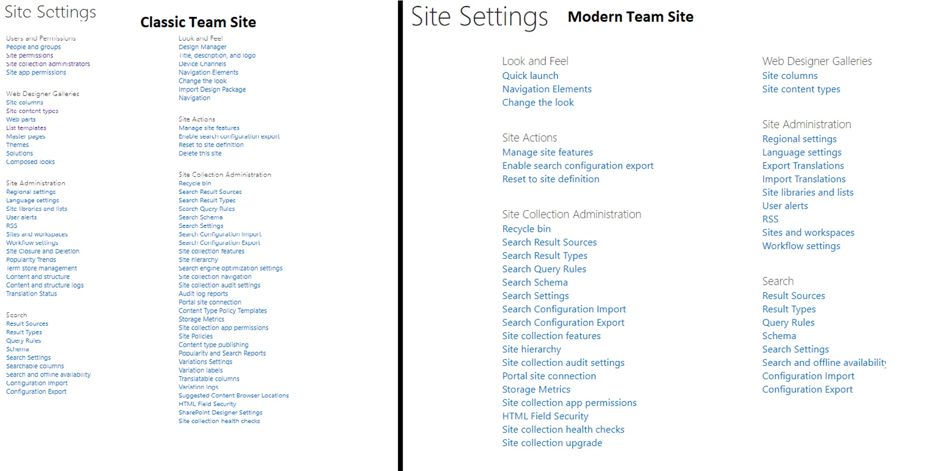 Elevate App's privileges does not work in SharePoint Online