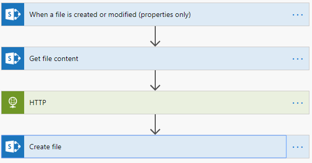 When a file is created or modified (properties only)  Get file content  Create file